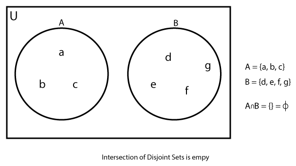 Intersection of disjoint sets is an empty set