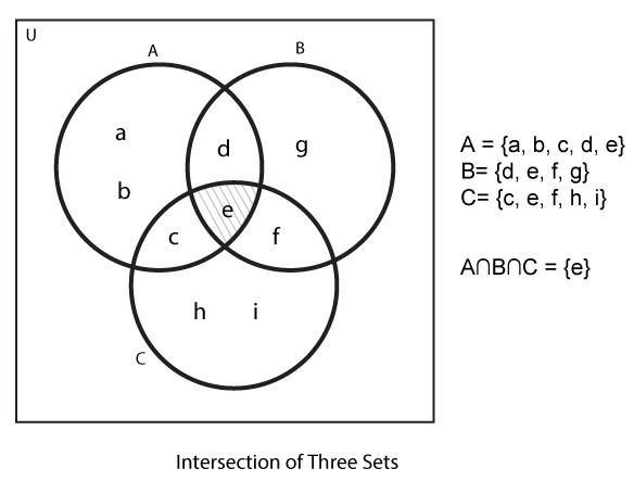 Example showing intersection of three set with venn diagram.